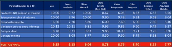 Informe Ranking